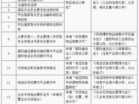 中华人民共和国工业和信息化部令—第51号