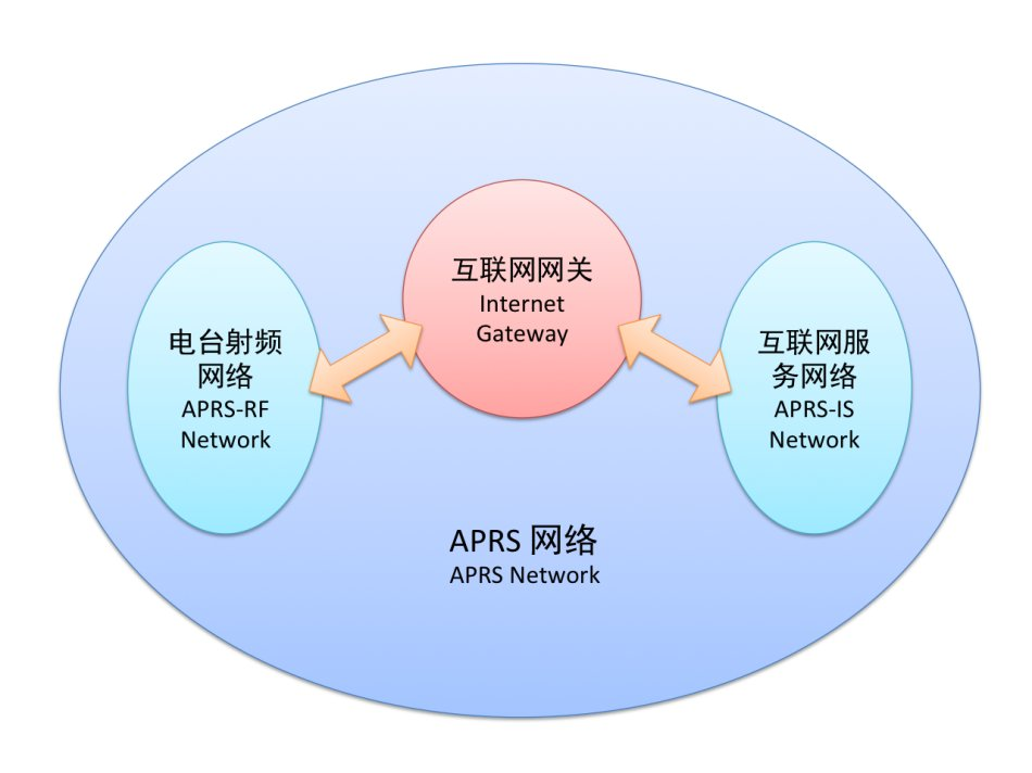 APRS网络体系构成揭秘