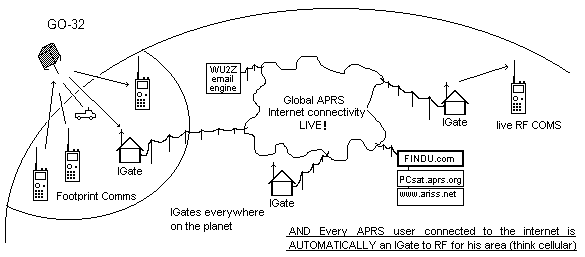 APRS数字中继、网关和气象站架设