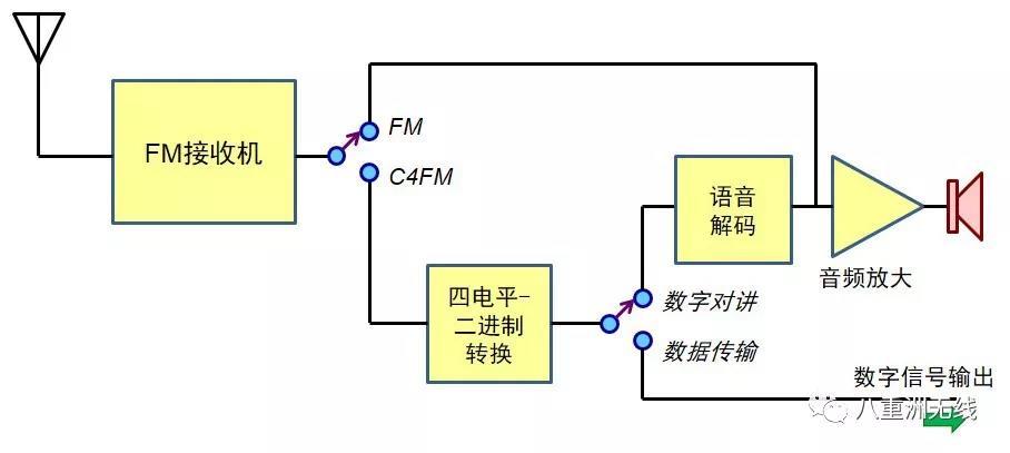 C4FM浅谈