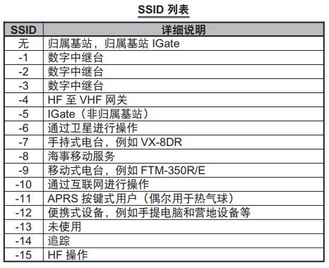 ICOM ID‐51DPRS 设置指南
